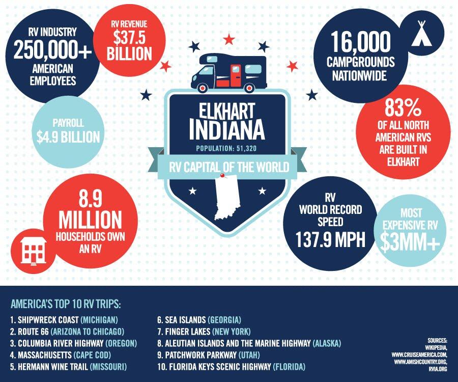 RV-Infographic1